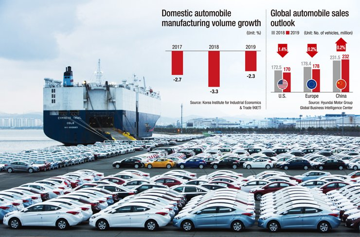 Green Country Auto Sales >> Korea's car industry to face strong headwind in 2019
