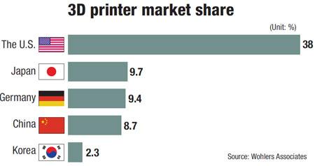 Mercado de la impresión 3D