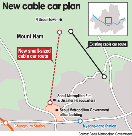 Weekly roundup drunken cable car operating now illegal korea new plans for namsan cable car image from korea times sciox Choice Image