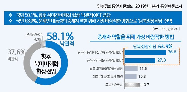 This infographic shows the result of a recent survey of 1,000 South Koreans where 58.2 percent of the respondents said they are optimistic about the prospects for the denuclearization talks between the U.S. and North Korea. Courtesy of the National Unification Advisory Council