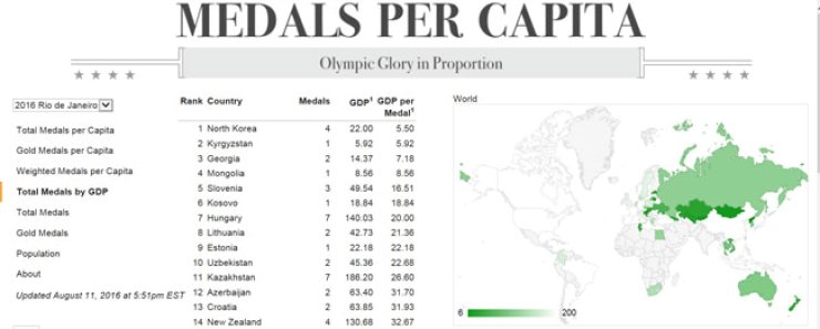 North Korea is placed first, according to Total Medals by GDP. / Captured from Medals Per Capita