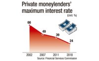 Private moneylenders close down due to regulations
