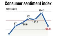 Consumer sentiment suffers steepest drop since MERS outbreak