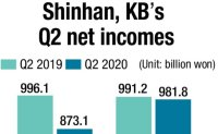 KB retakes leading bank title from Shinhan in Q2