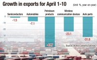 19% down: Exports start to take brunt of pandemic
