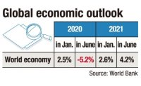 Global economy to contract 5.2% in 2020: World Bank