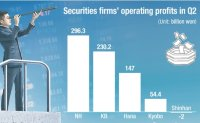 Securities firms post robust profits in Q2 from stock market rebound