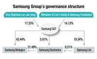 Samsung facing changes in governance structure