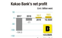 Kakao Bank achieves earnings surprise on contactless transactions