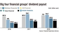 Financial groups pay record high dividends of W2.5 tril.