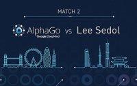 Match 2: AlphaGo vs Lee Se-dol (LIVE)