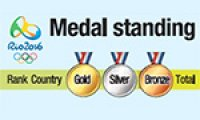 Medal drought continues for 3rd day