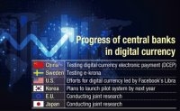 Central banks engaging in digital currency battle