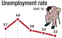Employment rebounds on gov't plan