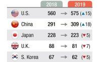 Korean firms' global competitiveness waning