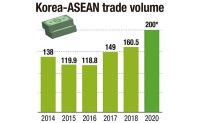 ASEAN becomes No. 2 trading partner for S. Korea