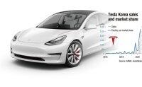 Tesla brings sea change in Korea's imported car market