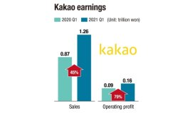 Overseas sales to go into double digits this year: Kakao