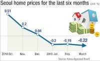 Have Seoul home prices hit rock bottom?