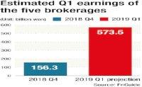 Investment banking biz boosts brokerages' profits in first quarter
