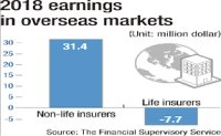 Life insurers struggling to stay afloat abroad