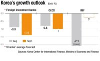 Will IMF lower Korea's growth outlook?
