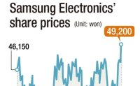 Will Samsung Electronics shares recover to 50,000 won mark?
