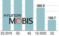 Weak global demand hits Hyundai Mobis Q2 earnings