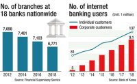 Banks close down branches amid digitization