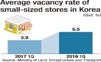 Retail vacancies in Seoul surge amid slowdown