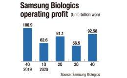 Samsung Biologics sales surpass W1 tril.