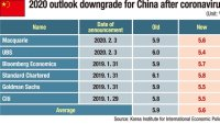 Faltering Chinese economy to hamper Korea's growth