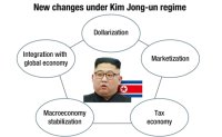 Dollarization rules North Korea economy