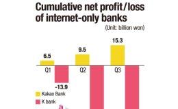 Kakao Bank on track, while K bank falters