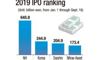 NH Investment & Securities tops IPO market