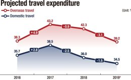 Overseas travel spending turning cold