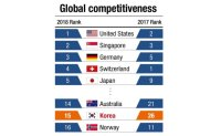 Rigid labor, lack of risk taking hinder Korea's competitiveness