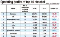 Major Korean firms suffer earnings shock