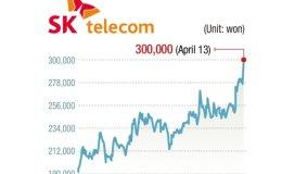 SKT's spin-off plan boosts stock price