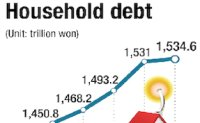 Debt per household hits record-high of W77 mil.