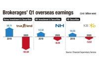 Brokerages' overseas earnings hit by COVID-19