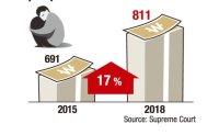 No. of bankruptcies filed by 20s rising