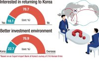 Most Korean manufacturers reluctant to return home