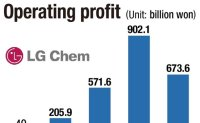 Batteries energize LG Chem's 2020 earnings