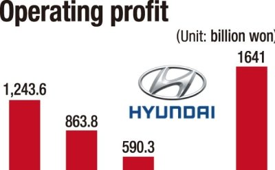 Hyundai Motor bets big on electric cars in 2021