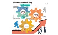 Production, investment, consumption grow in Aug.