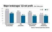 Brokerages post poor performance in Q3