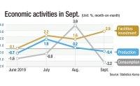Economy extends slump on falling production, consumption