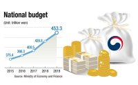Extra budget raises concern over fiscal soundness
