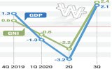 Exports drive Korea's GDP rebound in Q3